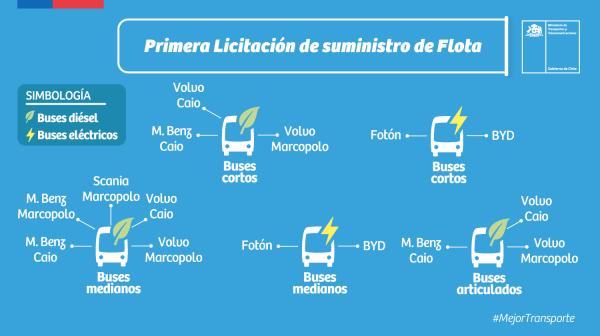 Contraloría toma razón a la adjudicación de la nueva licitación que incorporará 2.030 buses Red para Santiago
